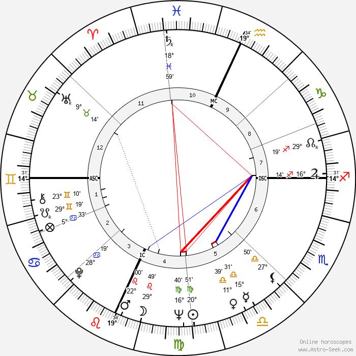 Stefano Della Chiaje - Birth horoscope chart