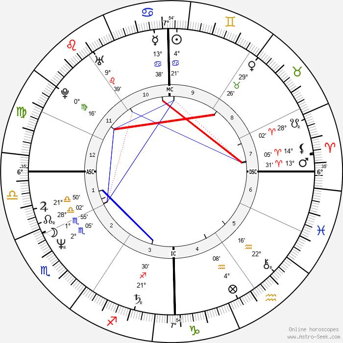 Stefano Magagnoli - Birth horoscope chart