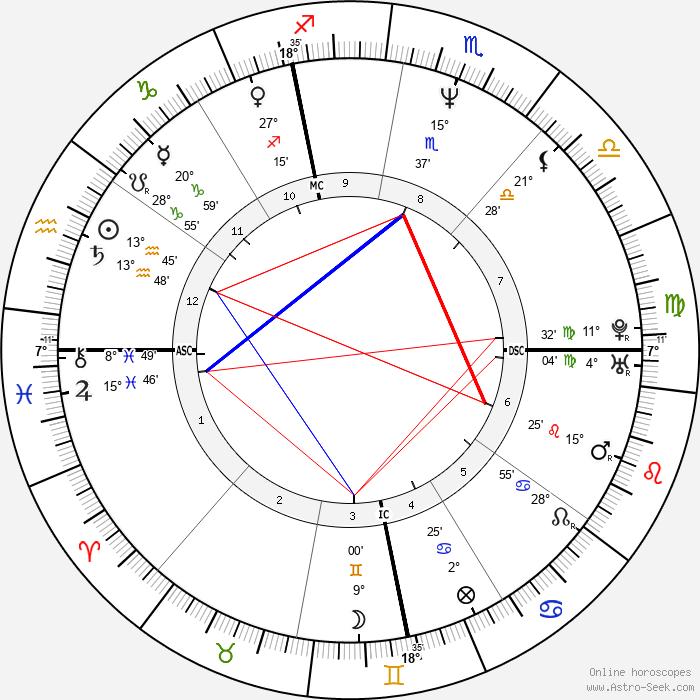 Stefano Mei - Birth horoscope chart