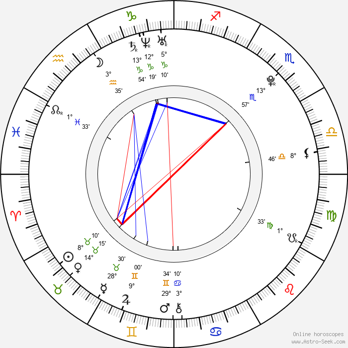 Steffi DiDomenicantonio - Birth horoscope chart