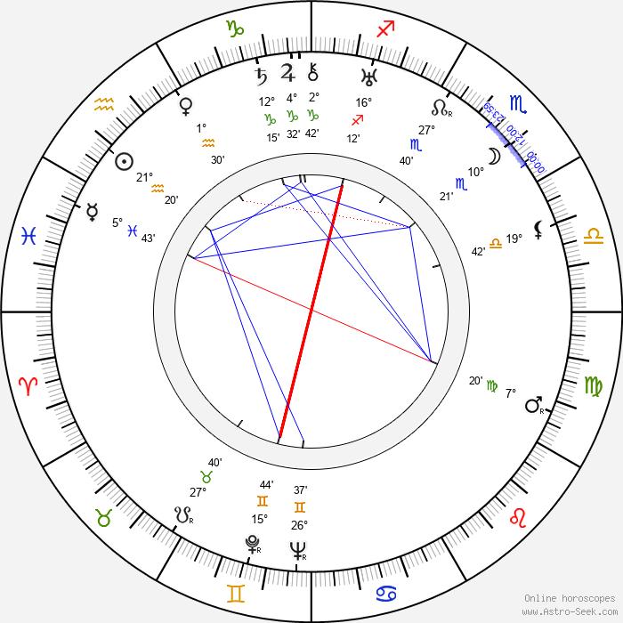 Stella Adler - Birth horoscope chart