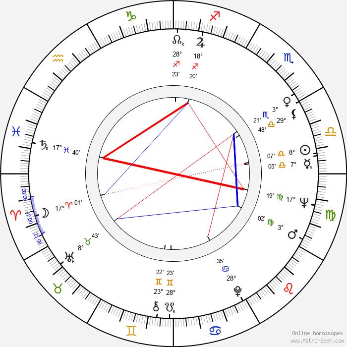 Stella Stevens - Birth horoscope chart