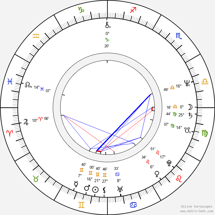 Stellan Skarsgård - Birth horoscope chart