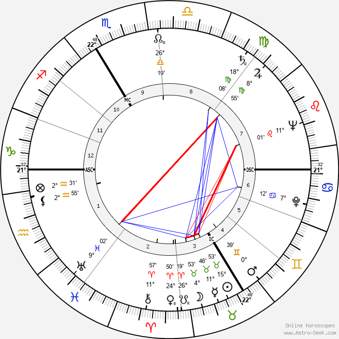 Stellio Lorenzi - Birth horoscope chart