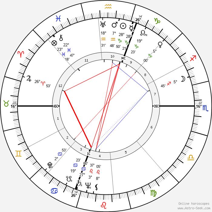Steno - Birth horoscope chart