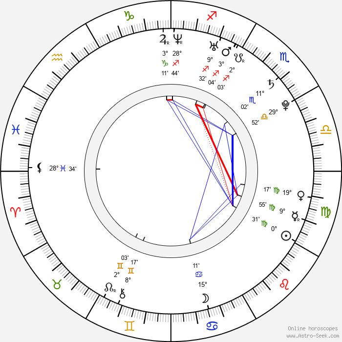 Štěpán Benoni - Birth horoscope chart