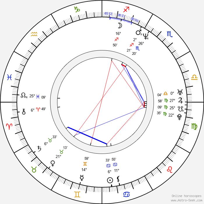 Štěpán Kment - Birth horoscope chart