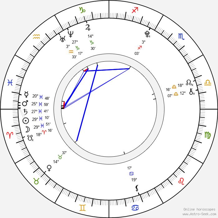 Štěpán Krtička - Birth horoscope chart