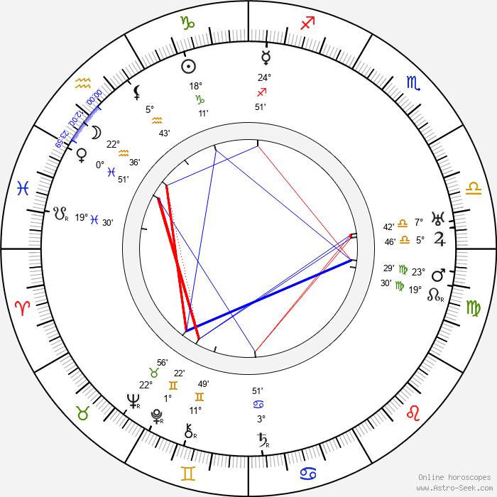 Stepan Shkurat - Birth horoscope chart