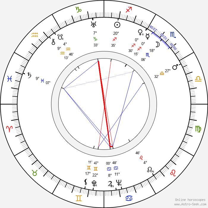 Štěpánka Štěpánová - Birth horoscope chart