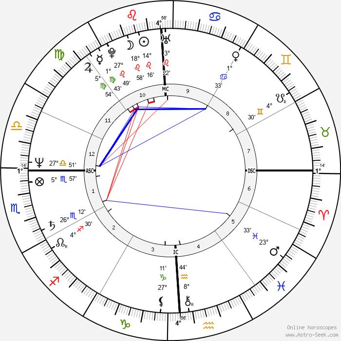 Stepfanie Kramer - Birth horoscope chart