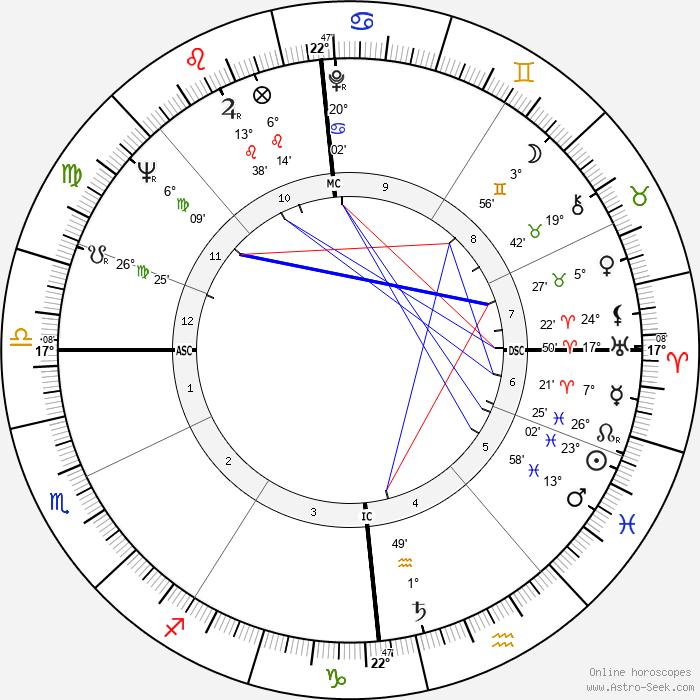 Stephan A. Lehrieder - Birth horoscope chart