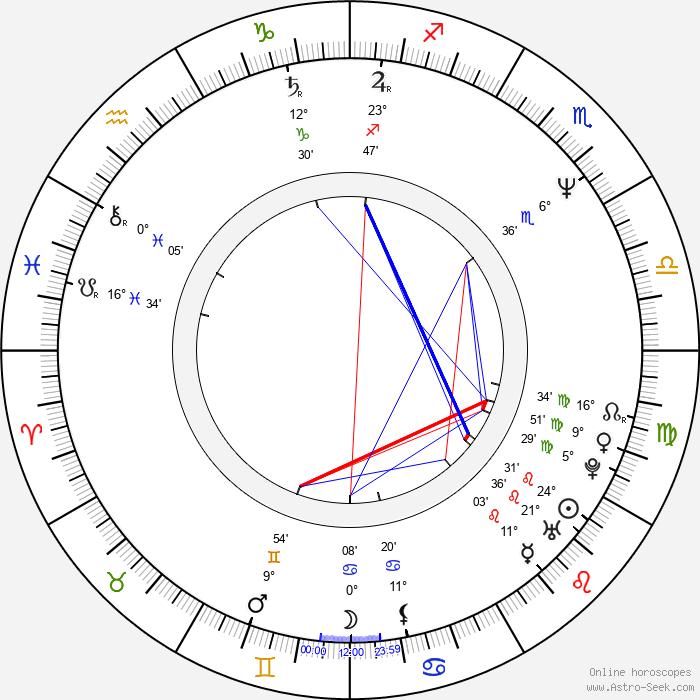 Stephan Eicher - Birth horoscope chart