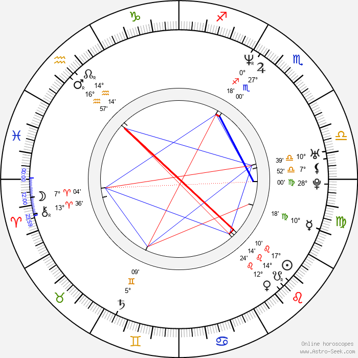 Stephan L. Groth - Birth horoscope chart