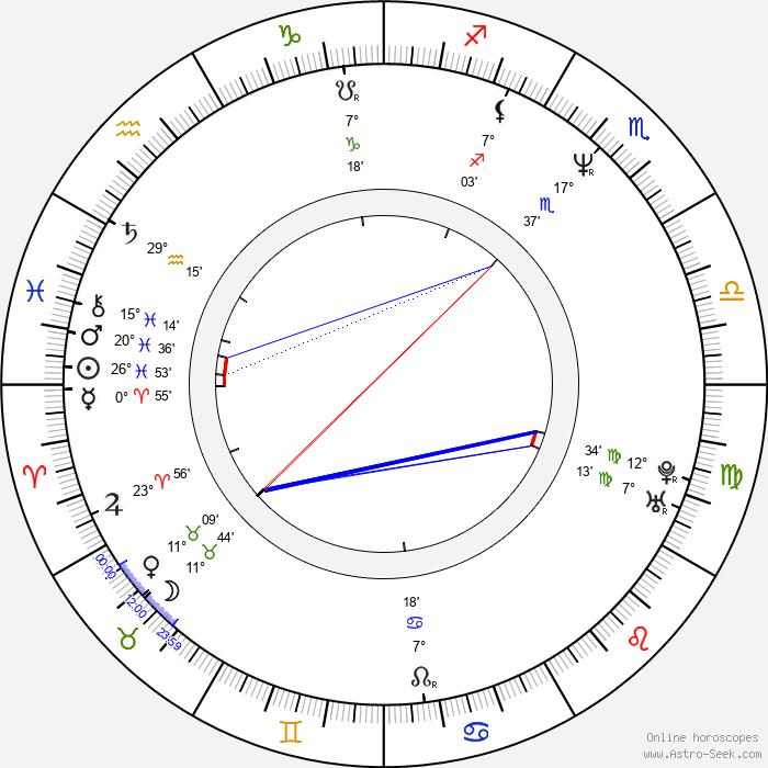 Stephan Streker - Birth horoscope chart