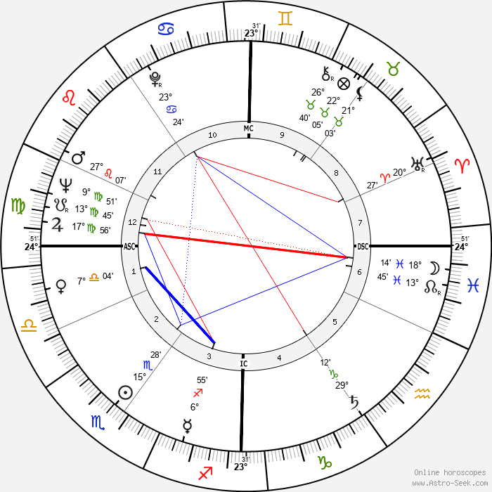 Stéphane Audran - Birth horoscope chart