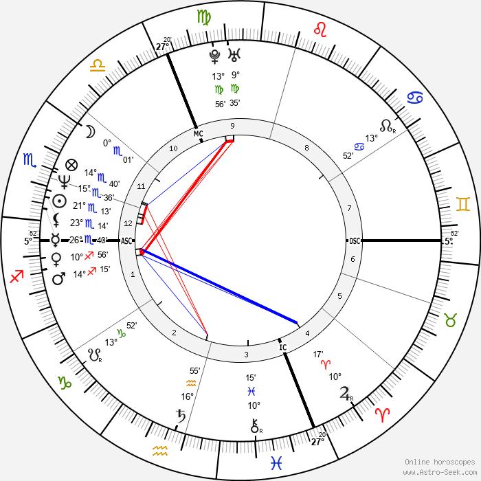 Stéphane Bern - Birth horoscope chart