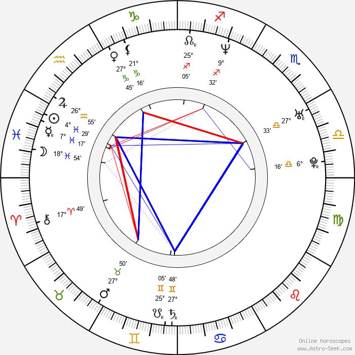 Stéphane Bernadis - Birth horoscope chart