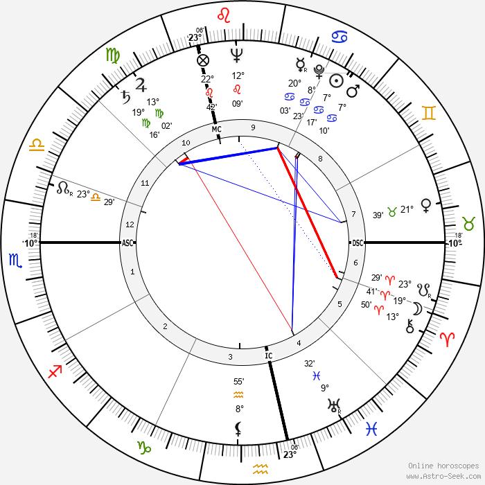 Stéphane Dakoski - Birth horoscope chart