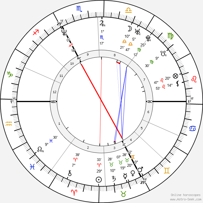 Stephane Dieterich - Birth horoscope chart
