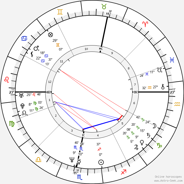Stéphane Freiss - Birth horoscope chart