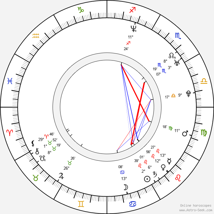 Stéphane Rideau - Birth horoscope chart