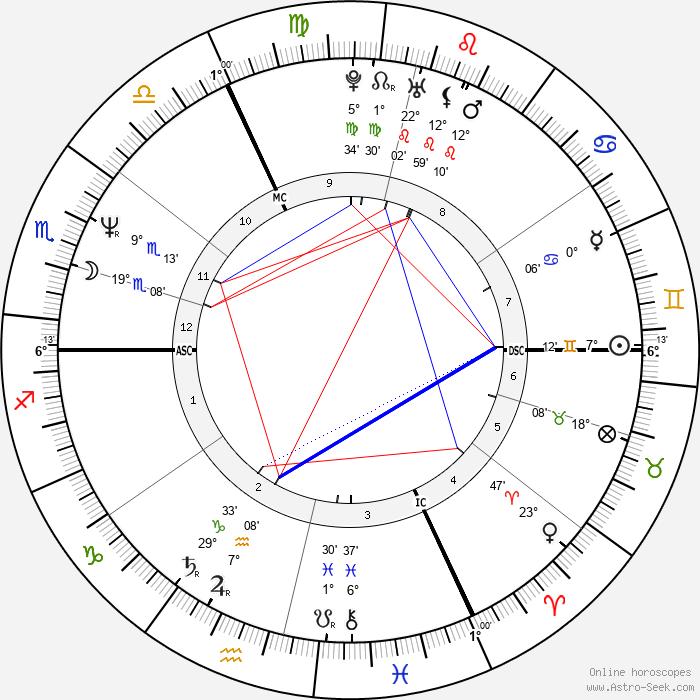 Stephane Violet - Birth horoscope chart