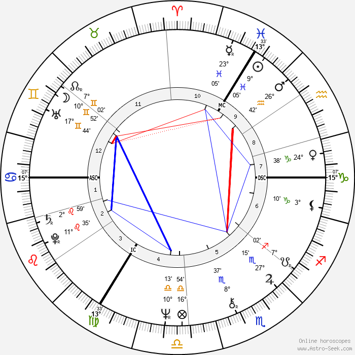 Stephanie Beacham - Birth horoscope chart