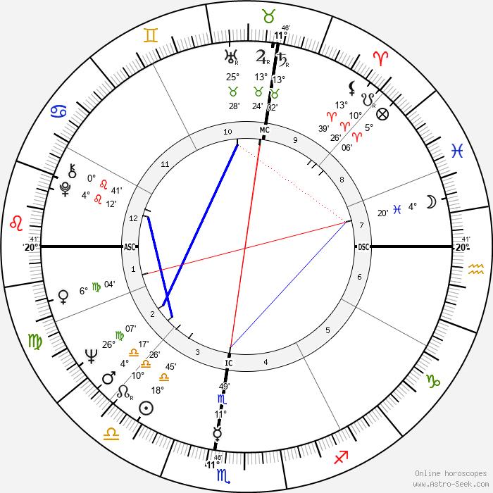 Stephanie Bryan - Birth horoscope chart