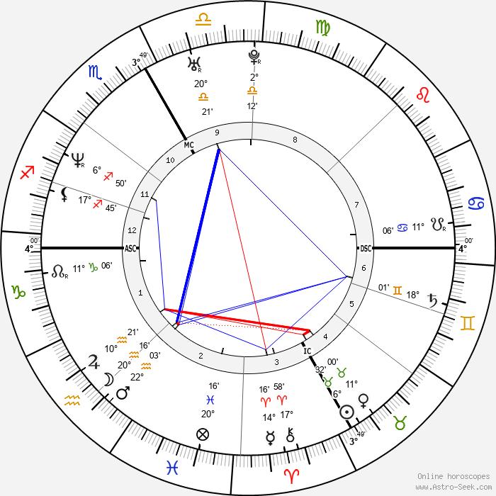 Stephanie Graf - Birth horoscope chart