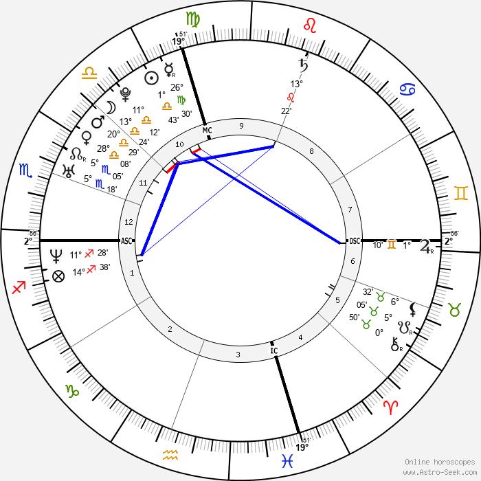 Stephanie McMahon - Birth horoscope chart
