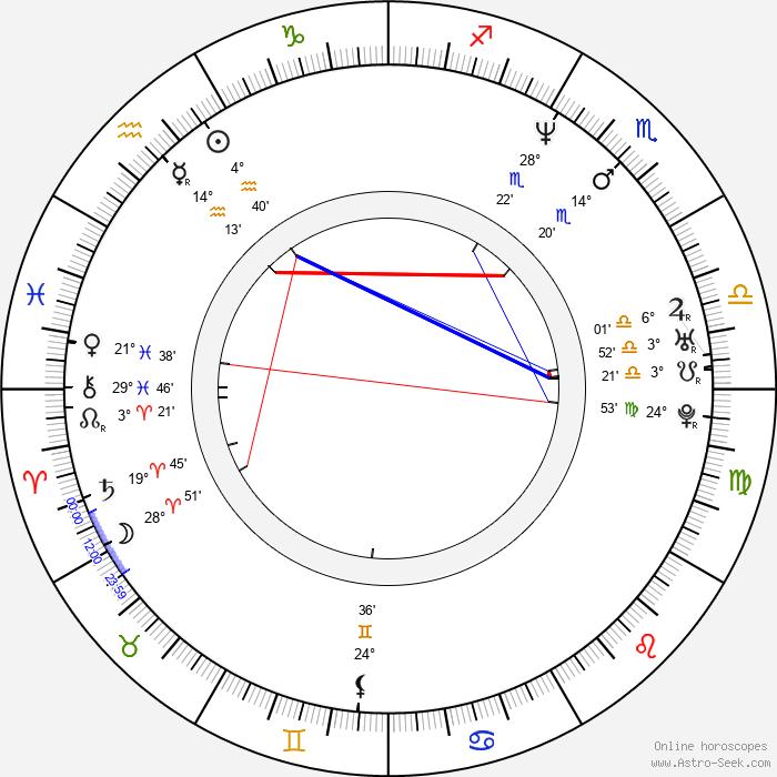 Stephanie Romanov - Birth horoscope chart