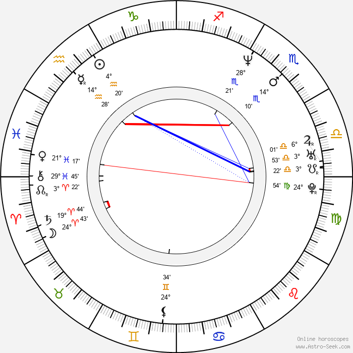 Stephanie Romanov - Birth horoscope chart