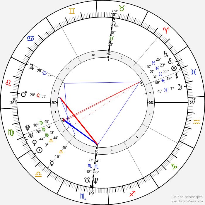 Stephanie Wilson - Birth horoscope chart