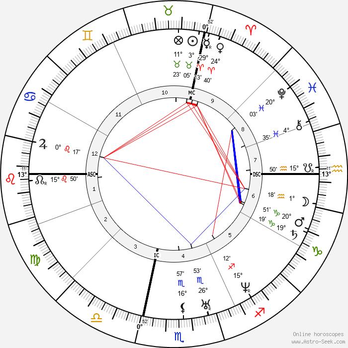 Stephen A. Douglas - Birth horoscope chart