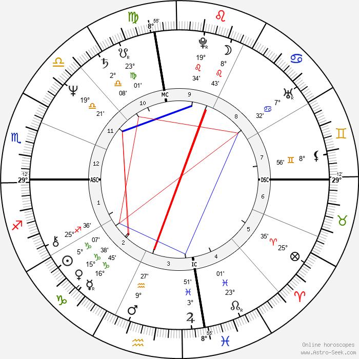 Stephen Brown - Birth horoscope chart