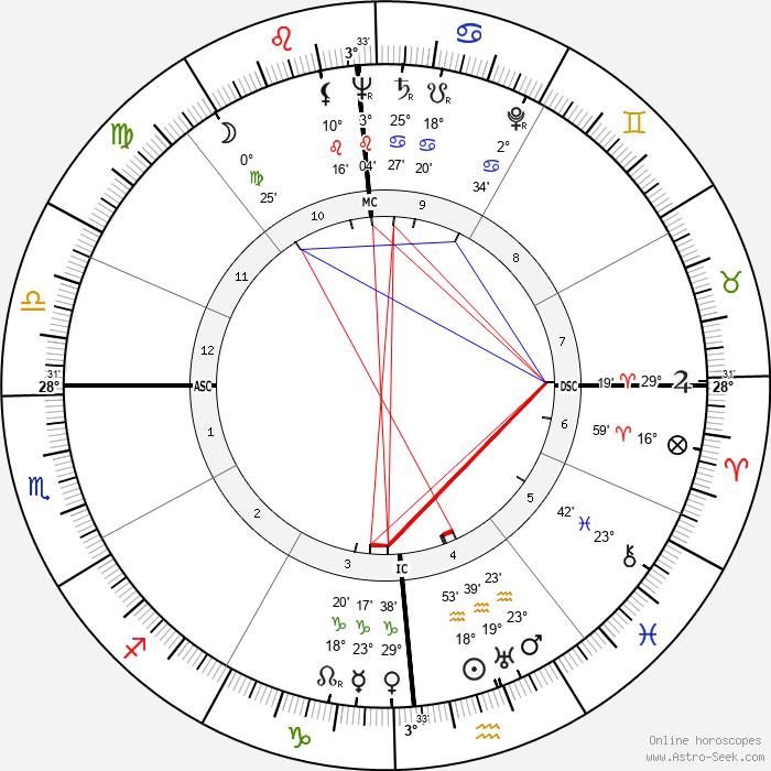 Stephen Crane - Birth horoscope chart