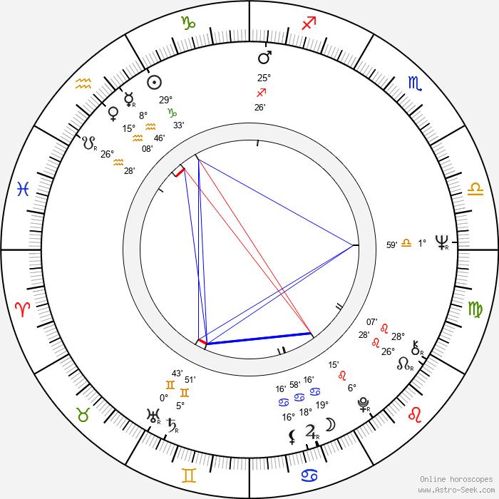 Stephen D. Newman - Birth horoscope chart
