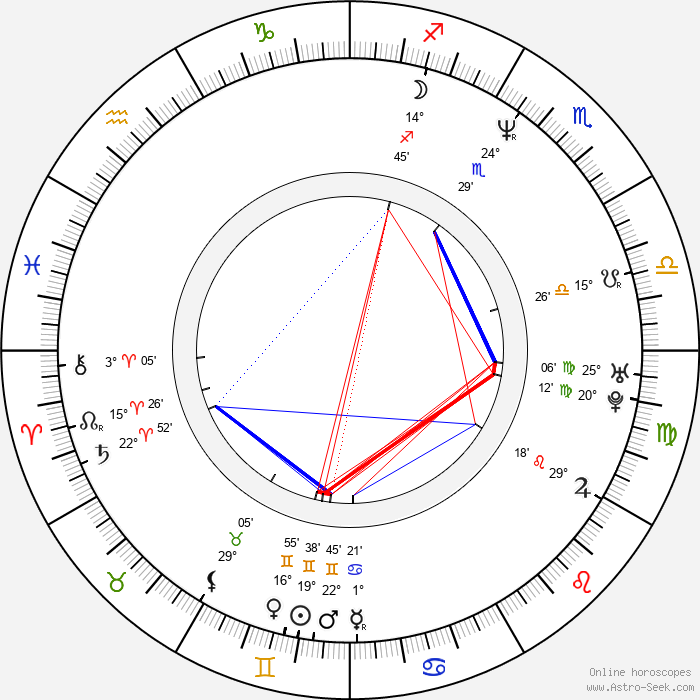 Stephen DeRosa - Birth horoscope chart