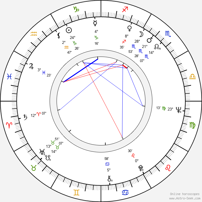 Stephen Dwoskin - Birth horoscope chart