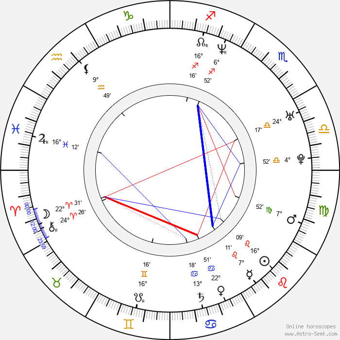 Stephen Fung - Birth horoscope chart