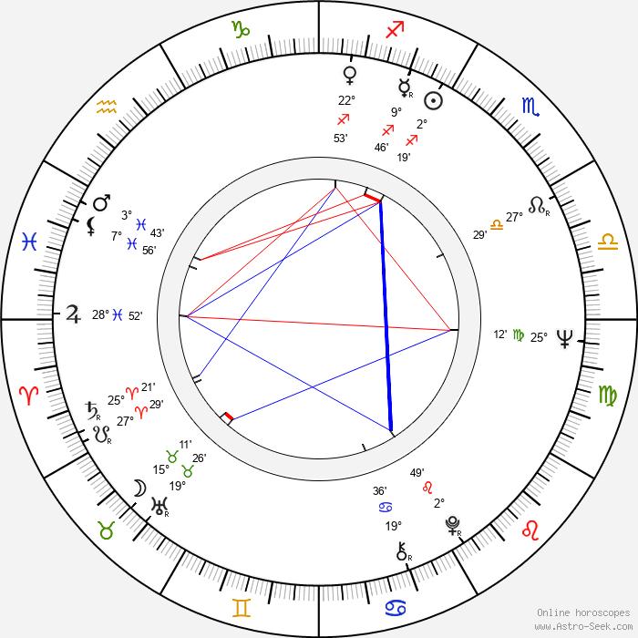 Stephen H. Burum - Birth horoscope chart