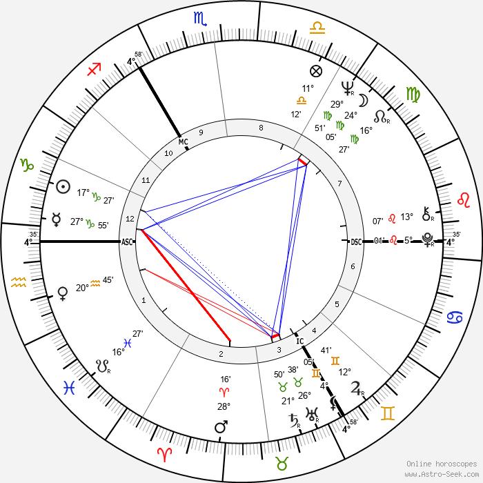 Stephen Hawking - Birth horoscope chart