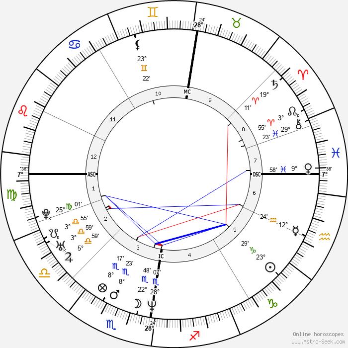 Stephen Hendry - Birth horoscope chart