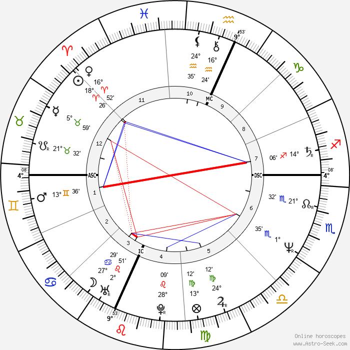 Stephen James Bruder - Birth horoscope chart