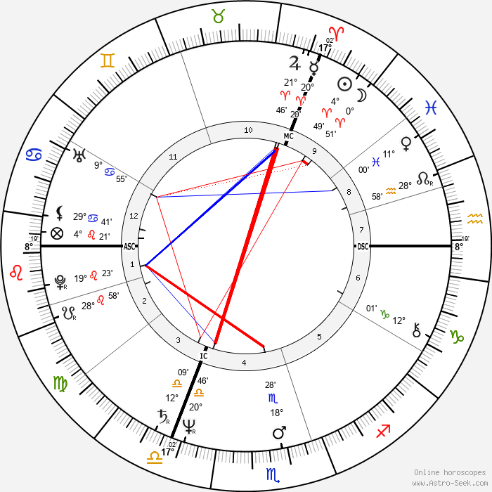 Stephen James Dorrell - Birth horoscope chart