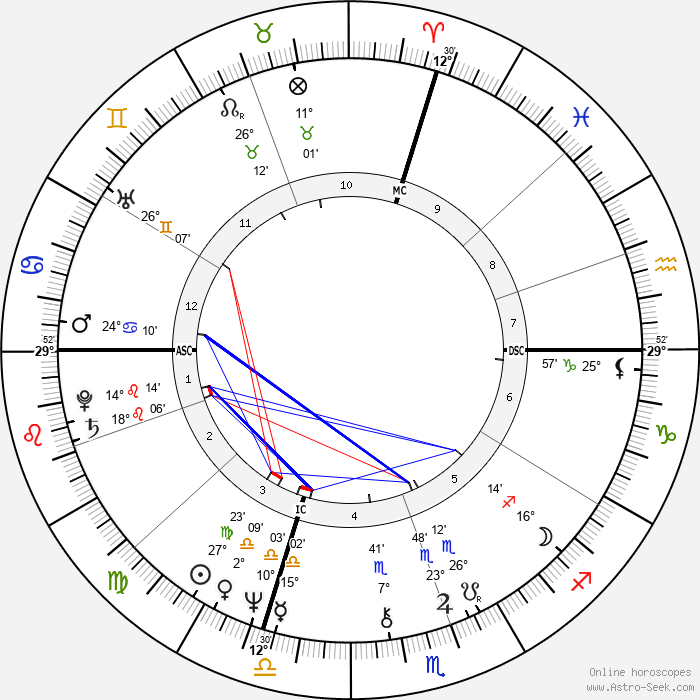 Stephen King - Birth horoscope chart