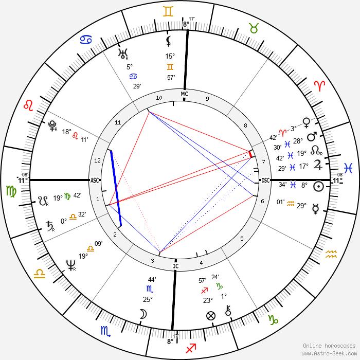 Stephen Leigh - Birth horoscope chart