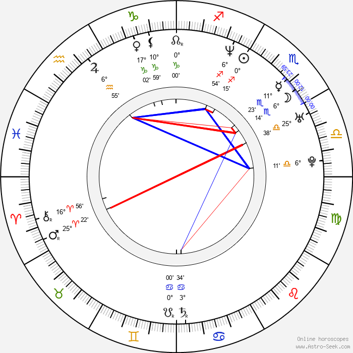 Stephen Lobo - Birth horoscope chart