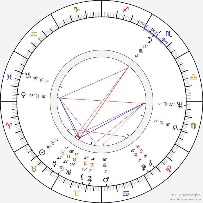 Stephen Macht - Birth horoscope chart